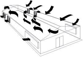 Sistemas de aireacion